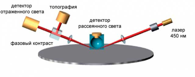 Измерительная схема системы Candela CS20