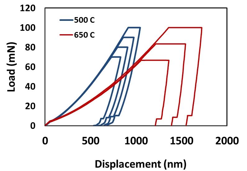 Данные по высокотемпературному наноиндентированию в вакууме