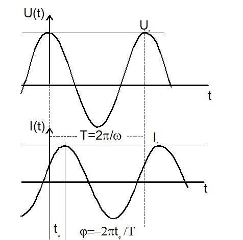 Параметры измерения импенданса