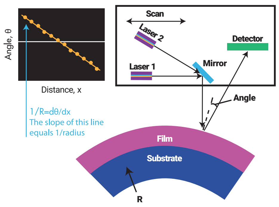 Принцип измерения (технология KLA-Tencor) Toho FLX-2320-S