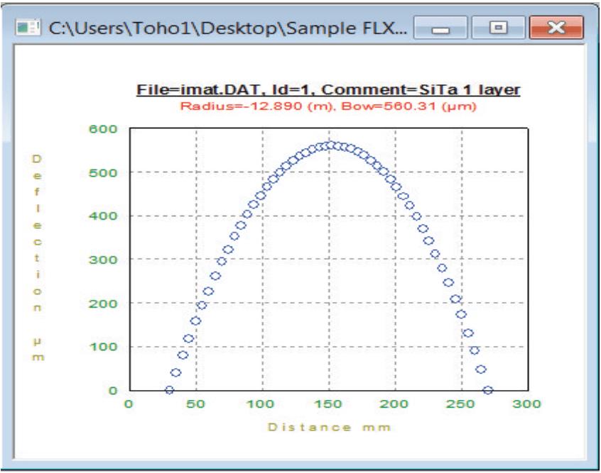 Зависимость прогиба пластины Toho FLX-2320-S